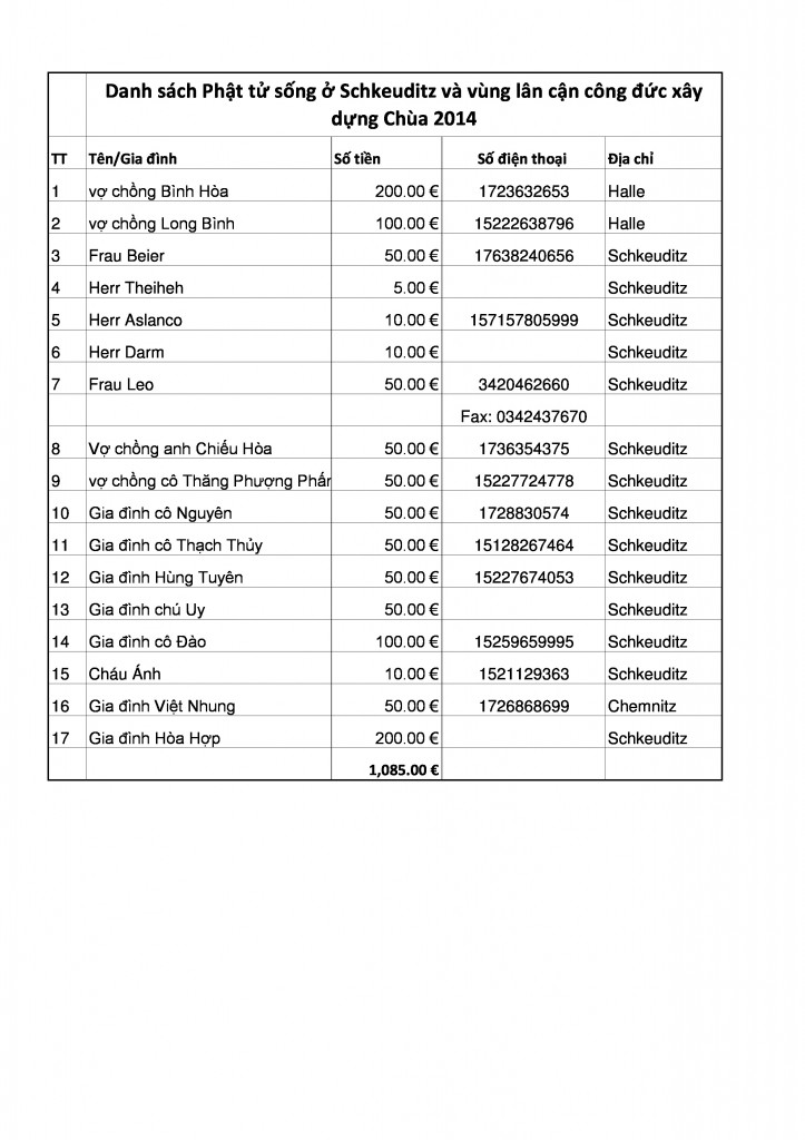 Danh sách cúng dường xây dựng Chùa 2014 (1)-page-0